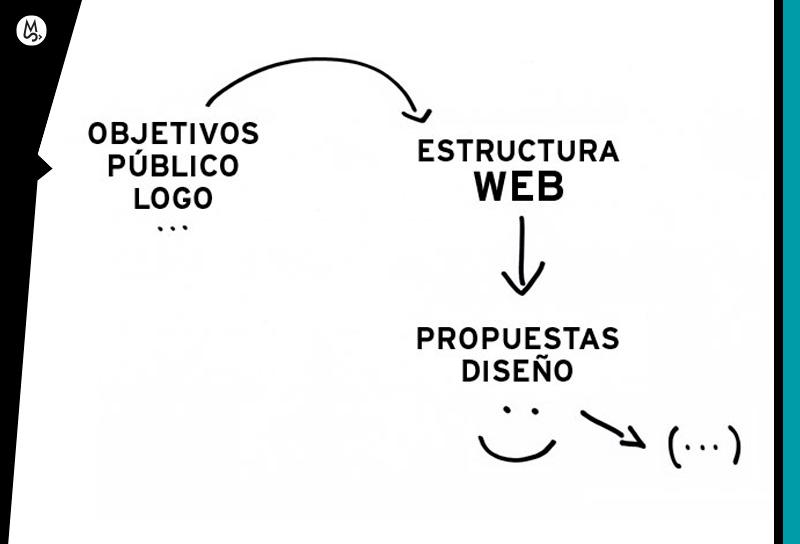 Diseñar una página web requiere de análisis. La estructura y diseño web son esenciales.